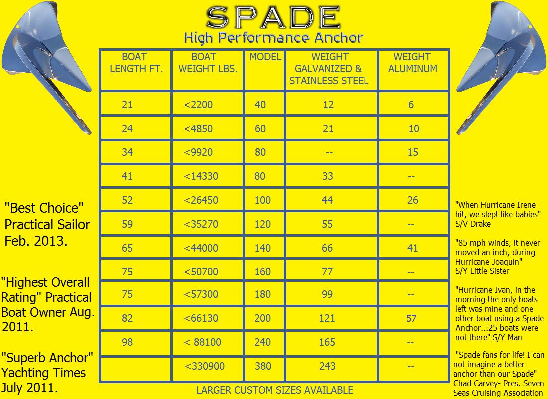 Spade Anchor sizing chart